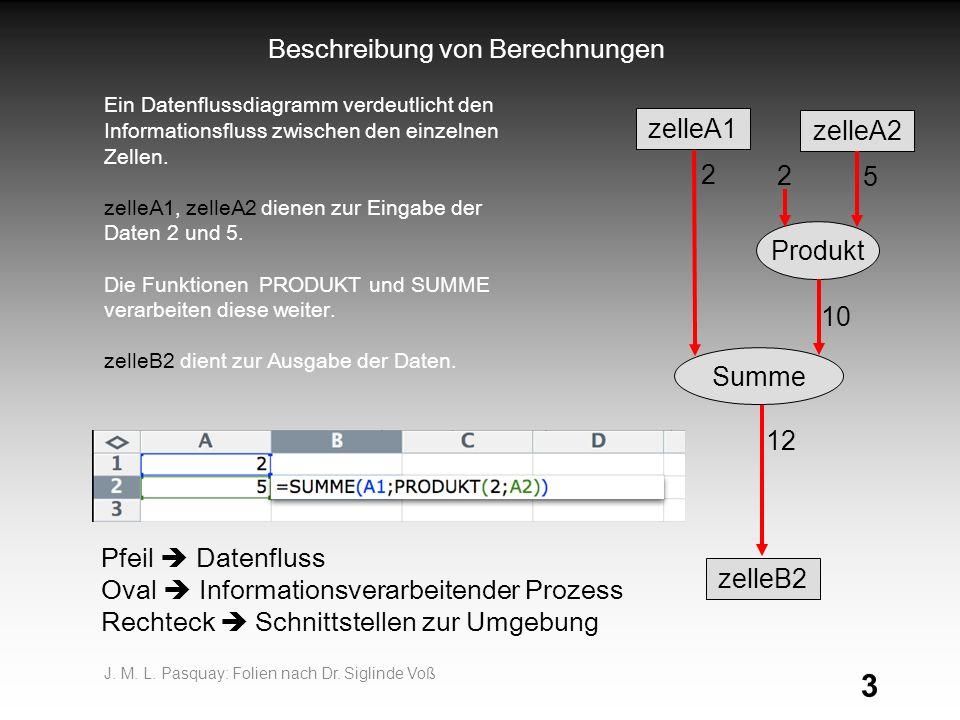 3 Beschreibung von Berechnungen zelleA1 zelleB2 zelleA2 Produkt 5 10 12 Ein Datenflussdiagramm verdeutlicht den Informationsfluss zwischen den einzelnen Zellen.