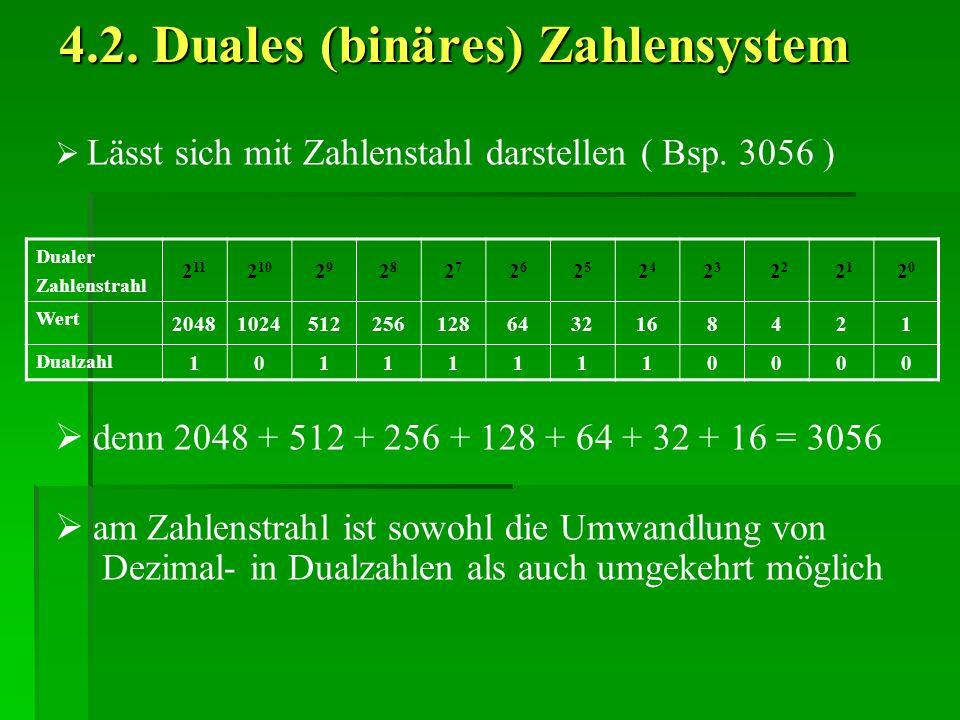 4.2. Duales (binäres) Zahlensystem Lässt sich mit Zahlenstahl darstellen ( Bsp. 3056 ) Dualer Zahlenstrahl 2 11 2 10 2929 2828 2727 2626 2525 2424 232