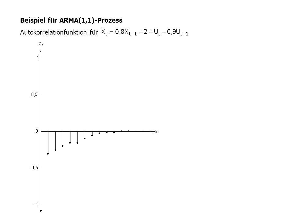 Autokorrelationfunktion for