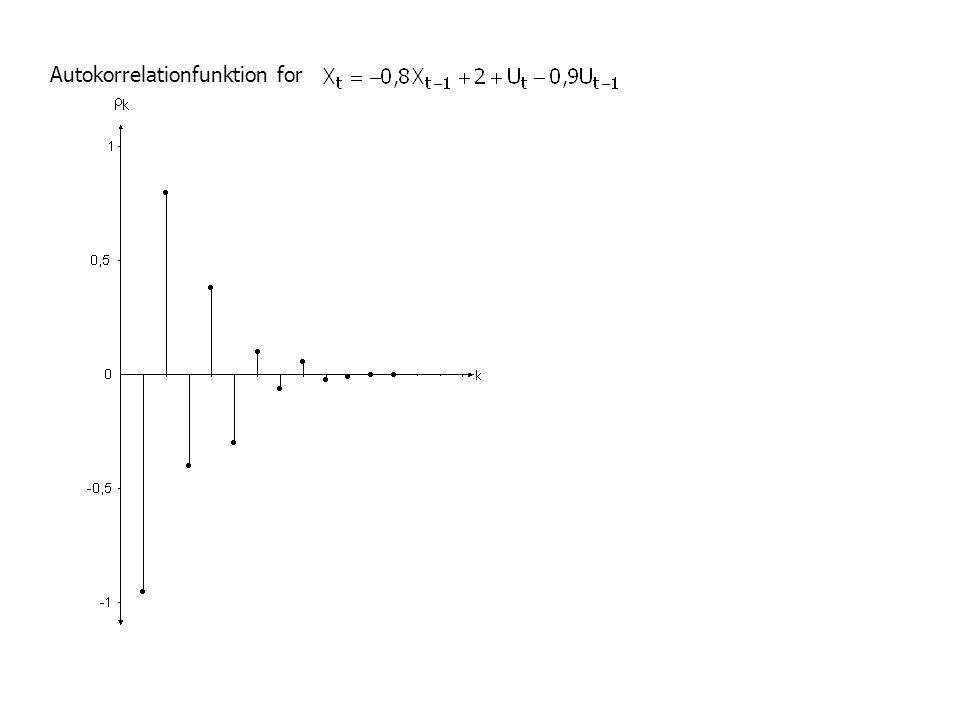 ARIMA-Modelle ARMA(p,q)-Modell Beispiele: ARMA(1,1)-Modell ARMA(1,2)-Modell ARIMA-Prozesse: Integrierte autoregressive moving average Prozesse