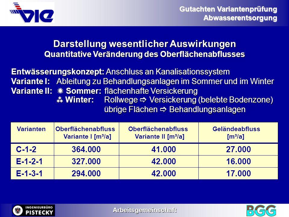 Gutachten Variantenprüfung AbwasserentsorgungArbeitsgemeinschaft VariantenOberflächenabfluss OberflächenabflussGeländeabfluss Variante I [m³/a] Varian