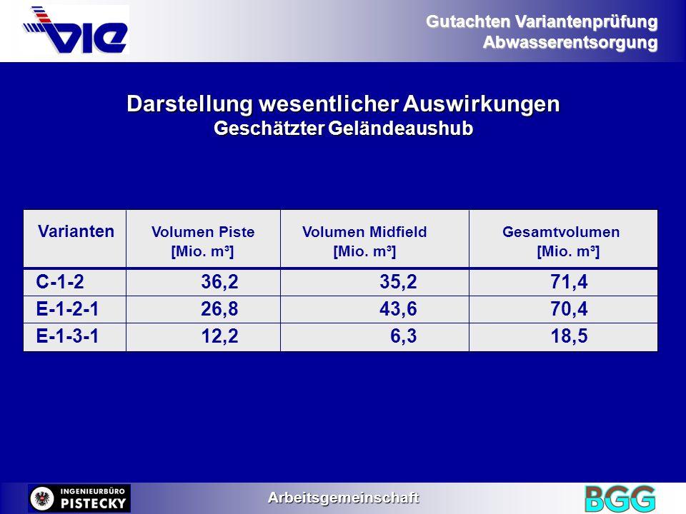 Gutachten Variantenprüfung AbwasserentsorgungArbeitsgemeinschaft Darstellung wesentlicher Auswirkungen Qualitative Veränderung des Oberflächenabflusses Flächenenteisung : zusätzliche CSB-Fracht C-1-276 t/a E-1-2-168 t/a E-1-3-161 t/a Flächenenteisung : zusätzliche CSB-Fracht C-1-276 t/a E-1-2-168 t/a E-1-3-161 t/a Luftfahrzeugenteisung : bei max.