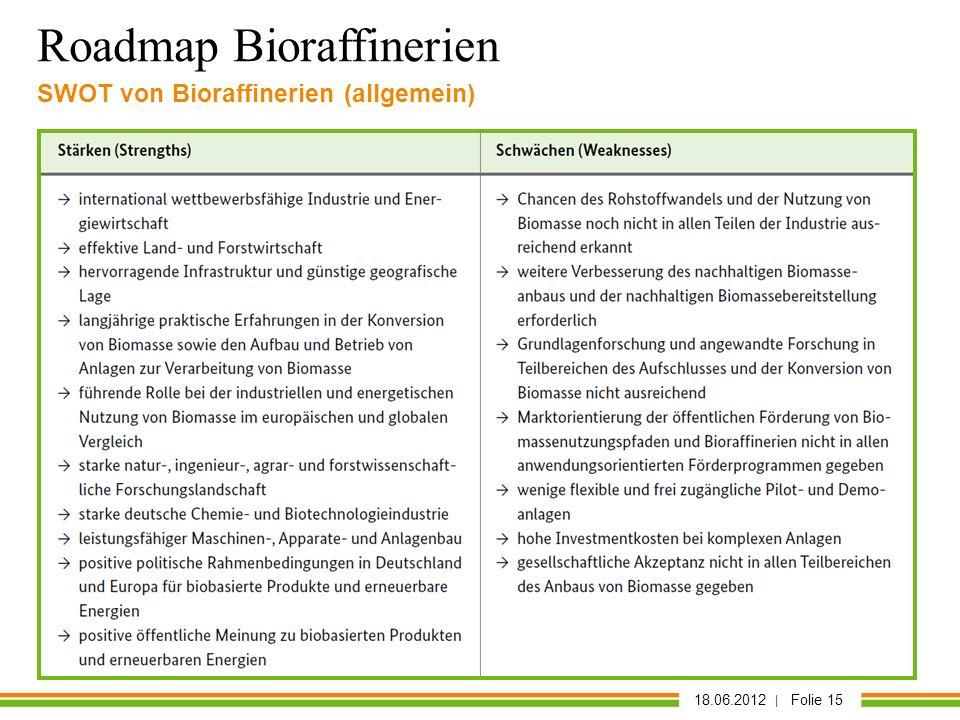 18.06.2012 | Folie 15 SWOT von Bioraffinerien (allgemein) Roadmap Bioraffinerien