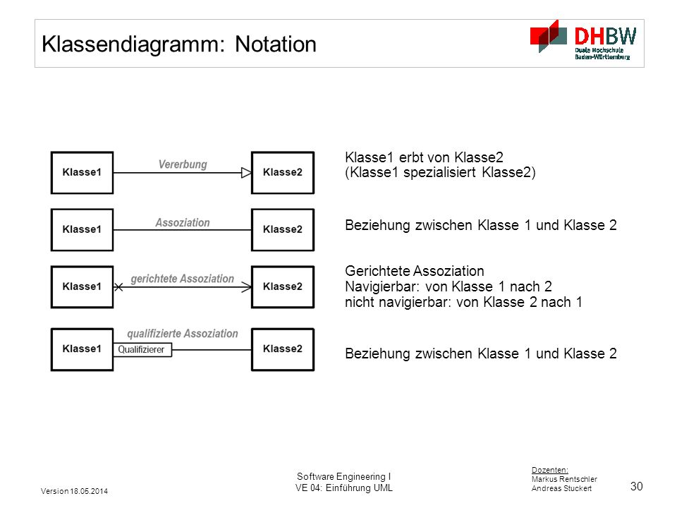 30 Dozenten: Markus Rentschler Andreas Stuckert Version 18.05.2014 Software Engineering I VE 04: Einführung UML Klasse1 erbt von Klasse2 (Klasse1 spez