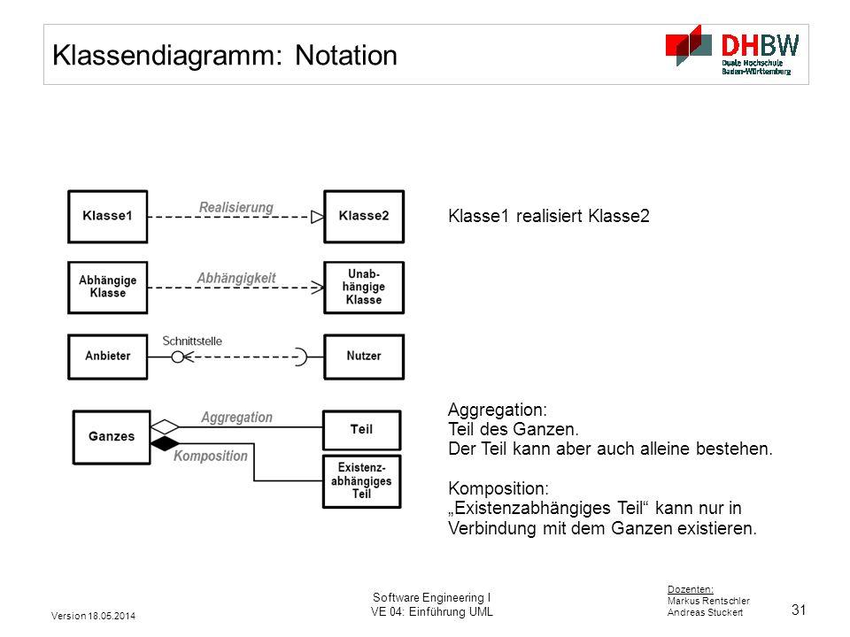 31 Dozenten: Markus Rentschler Andreas Stuckert Version 18.05.2014 Software Engineering I VE 04: Einführung UML Klasse1 realisiert Klasse2 Aggregation: Teil des Ganzen.