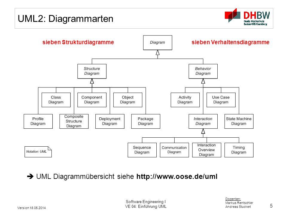 5 Dozenten: Markus Rentschler Andreas Stuckert Version 18.05.2014 Software Engineering I VE 04: Einführung UML UML2: Diagrammarten UML Diagrammübersicht siehe http://www.oose.de/uml sieben Strukturdiagrammesieben Verhaltensdiagramme