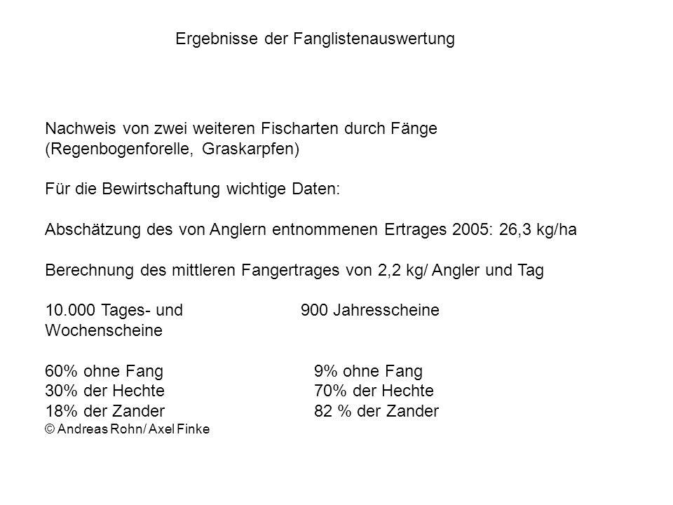 Ergebnisse der Fanglistenauswertung Nachweis von zwei weiteren Fischarten durch Fänge (Regenbogenforelle, Graskarpfen) Für die Bewirtschaftung wichtig