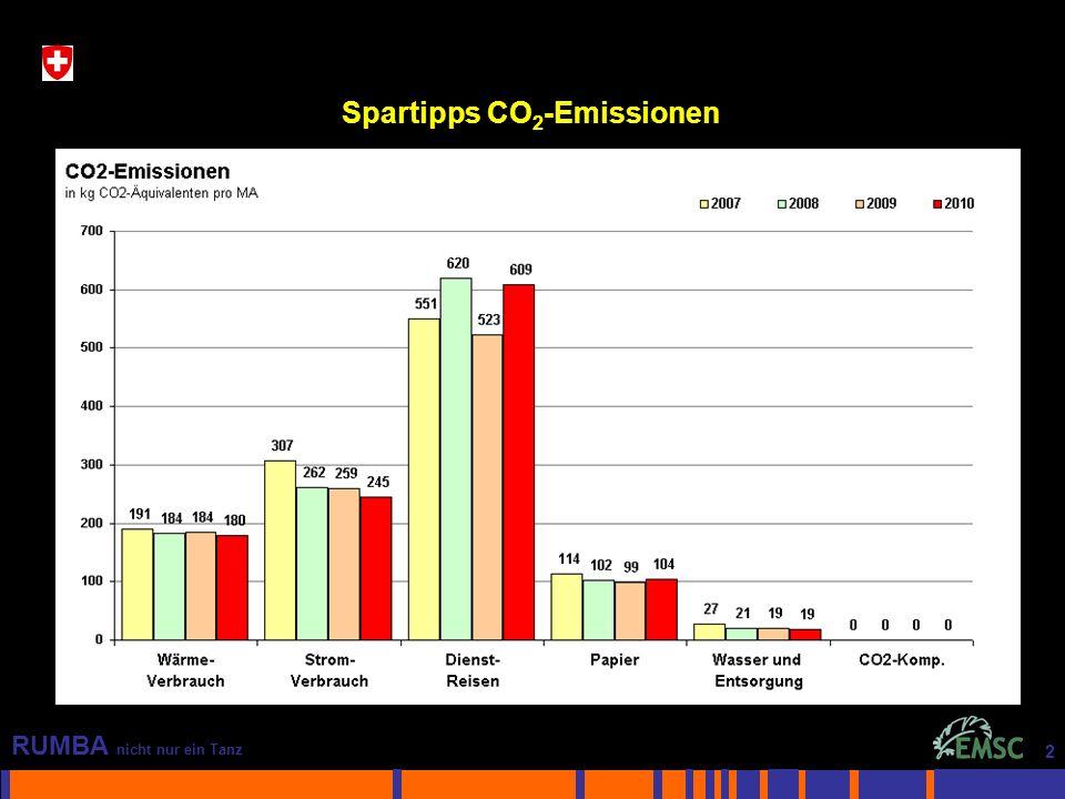 2 RUMBA nicht nur ein Tanz 2 Spartipps CO 2 -Emissionen