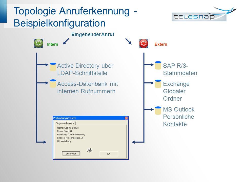 Topologie Anruferkennung - Beispielkonfiguration Eingehender Anruf InternExtern Active Directory über LDAP-Schnittstelle Access-Datenbank mit internen