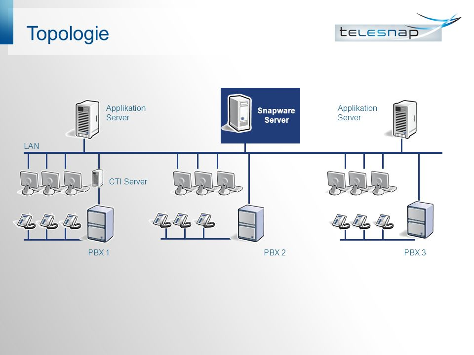 Topologie PBX 1 PBX 2PBX 3 CTI Server Snapware Server LAN Applikation Server