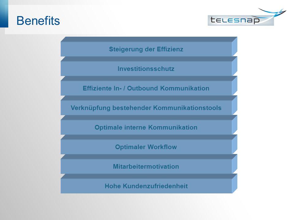 Benefits Hohe Kundenzufriedenheit Mitarbeitermotivation Optimaler Workflow Optimale interne Kommunikation Verknüpfung bestehender Kommunikationstools