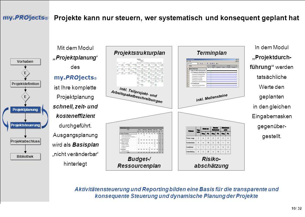 my.PROjects ® / 32 10 Projekte kann nur steuern, wer systematisch und konsequent geplant hat Vorhaben Projektdefinition Projektplanung Projektsteuerun