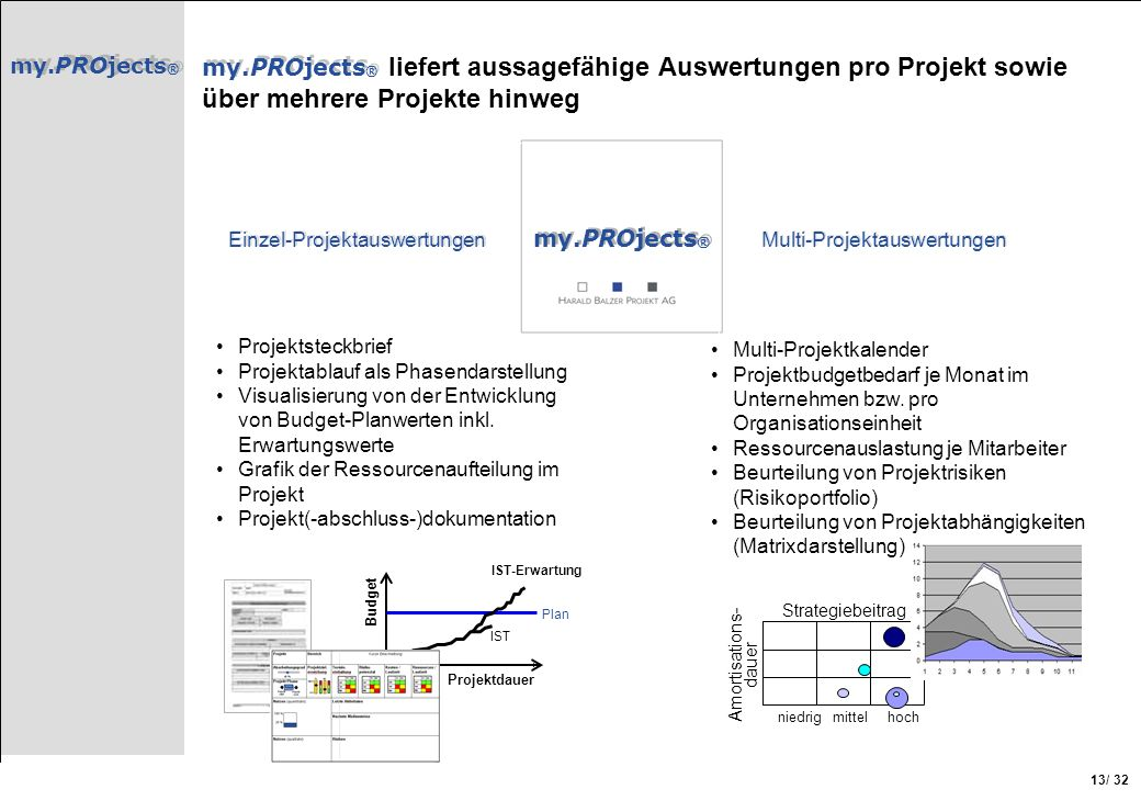 my.PROjects ® / 32 13 my.PROjects ® my.PROjects ® liefert aussagefähige Auswertungen pro Projekt sowie über mehrere Projekte hinweg Projektdauer Budge