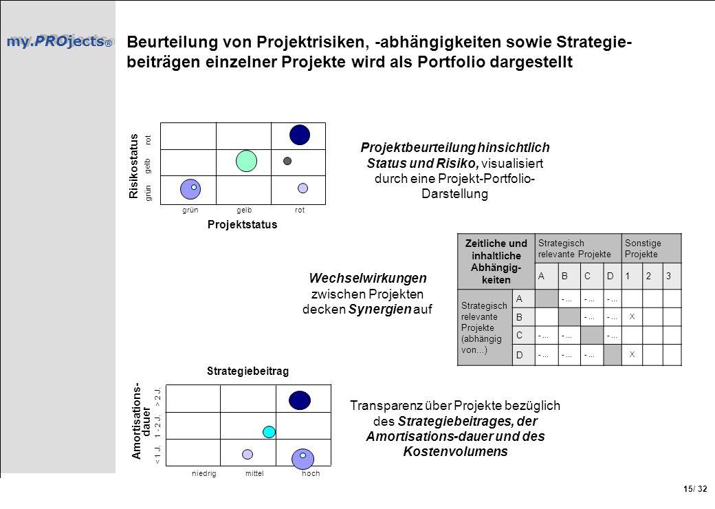 my.PROjects ® / 32 15 Beurteilung von Projektrisiken, -abhängigkeiten sowie Strategie- beiträgen einzelner Projekte wird als Portfolio dargestellt Ris