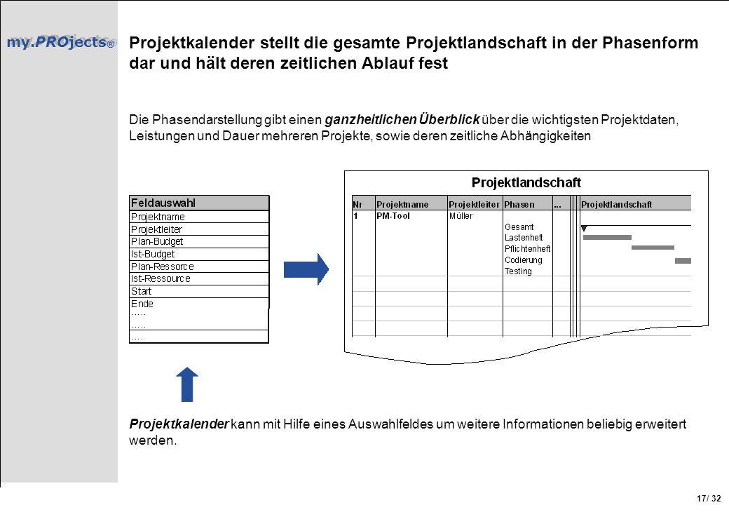 my.PROjects ® / 32 17 Projektkalender stellt die gesamte Projektlandschaft in der Phasenform dar und hält deren zeitlichen Ablauf fest Die Phasendarst