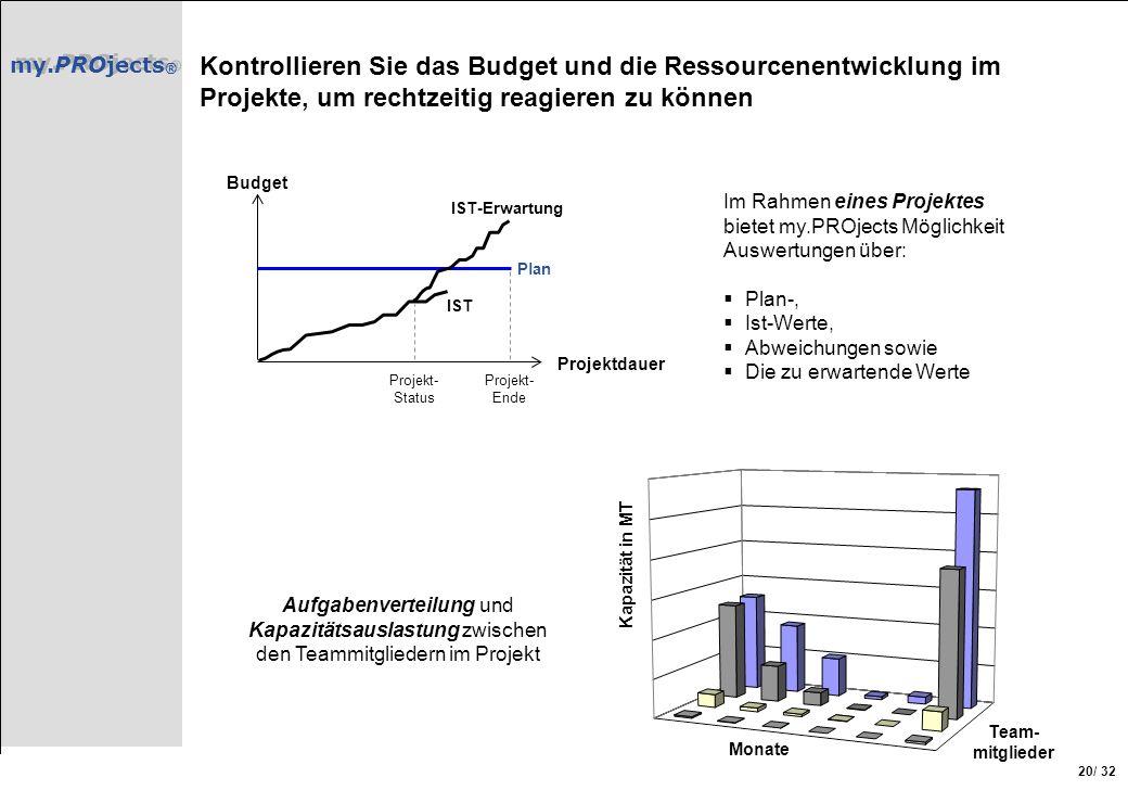 my.PROjects ® / 32 20 Kontrollieren Sie das Budget und die Ressourcenentwicklung im Projekte, um rechtzeitig reagieren zu können Team- mitglieder Kapa