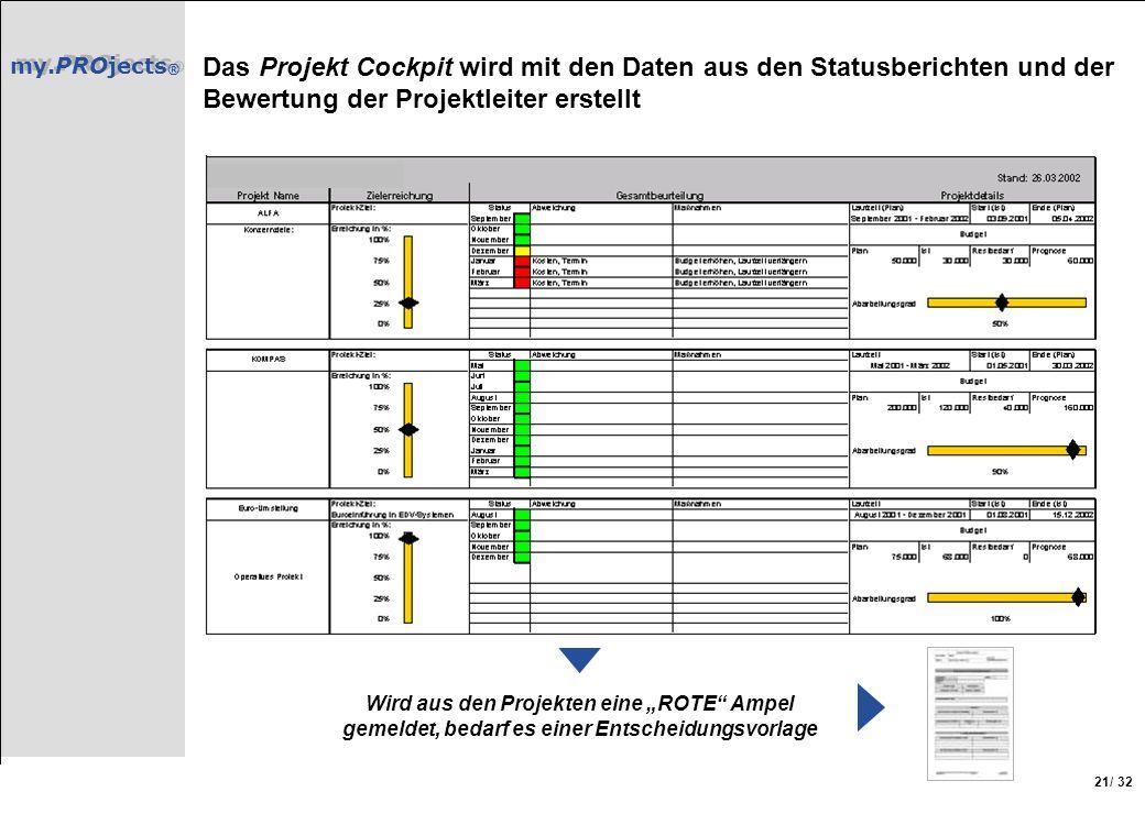 my.PROjects ® / 32 21 Das Projekt Cockpit wird mit den Daten aus den Statusberichten und der Bewertung der Projektleiter erstellt Wird aus den Projekt
