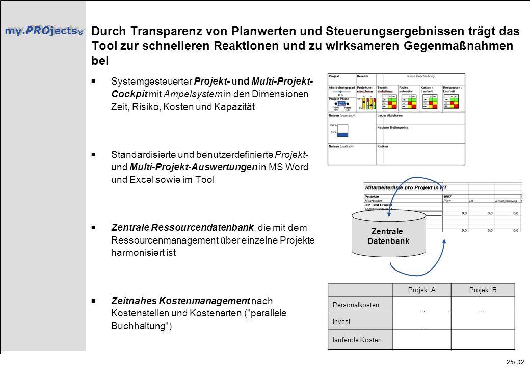 my.PROjects ® / 32 25 Durch Transparenz von Planwerten und Steuerungsergebnissen trägt das Tool zur schnelleren Reaktionen und zu wirksameren Gegenmaß