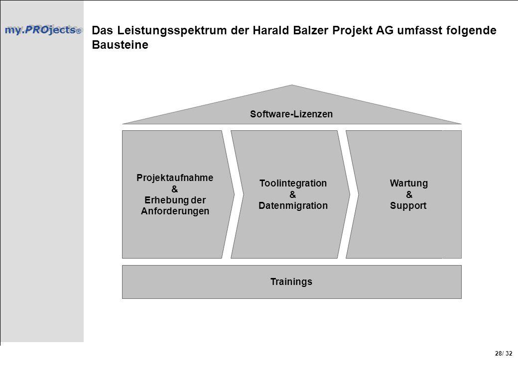 my.PROjects ® / 32 28 Das Leistungsspektrum der Harald Balzer Projekt AG umfasst folgende Bausteine Projektaufnahme & Erhebung der Anforderungen Tooli