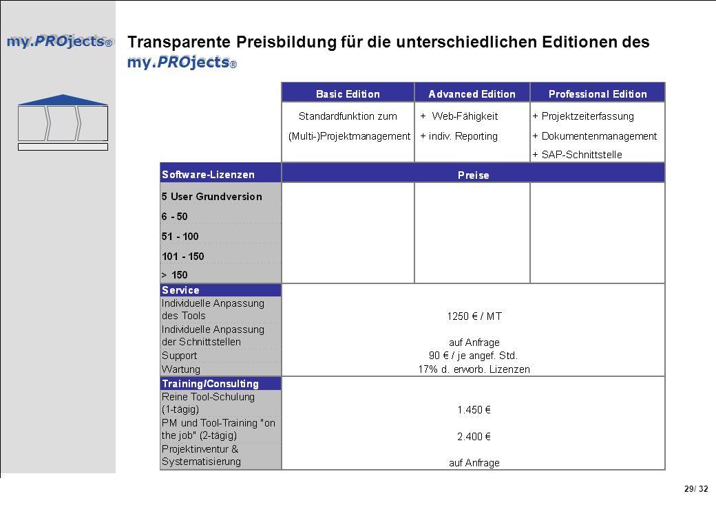 my.PROjects ® / 32 29 my.PROjects ® Transparente Preisbildung für die unterschiedlichen Editionen des my.PROjects ®