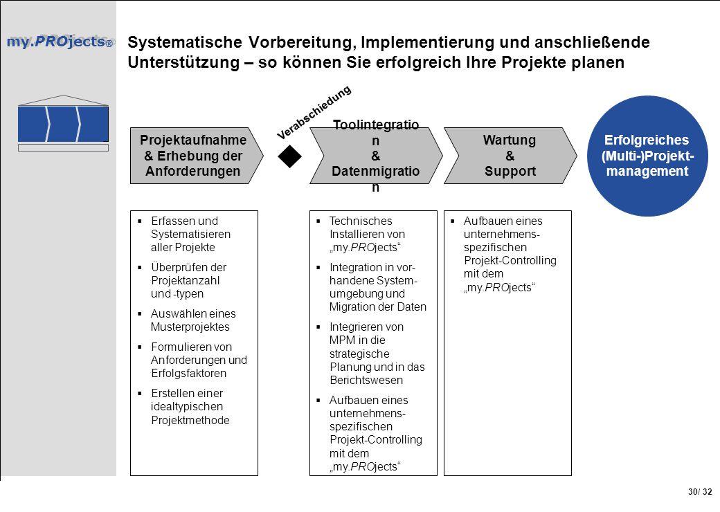 my.PROjects ® / 32 30 Projektaufnahme & Erhebung der Anforderungen Toolintegratio n & Datenmigratio n Wartung & Support Erfolgreiches (Multi-)Projekt-