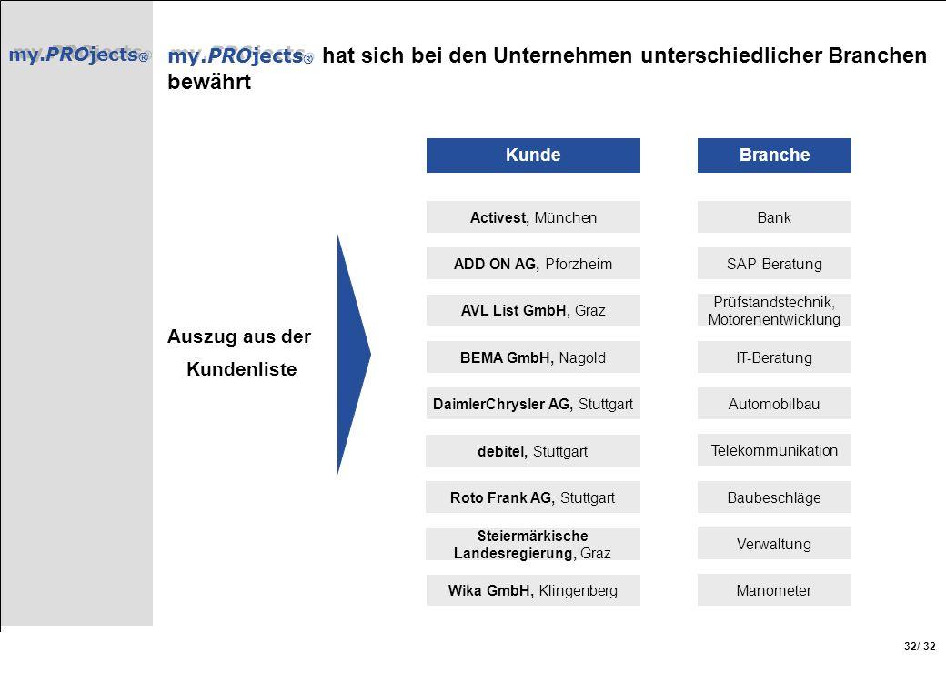 my.PROjects ® / 32 32 my.PROjects ® my.PROjects ® hat sich bei den Unternehmen unterschiedlicher Branchen bewährt Activest, München AVL List GmbH, Gra