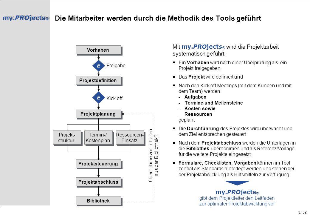 my.PROjects ® / 32 8 Die Mitarbeiter werden durch die Methodik des Tools geführt Mit my.PROjects ® wird die Projektarbeit systematisch geführt: Ein Vo