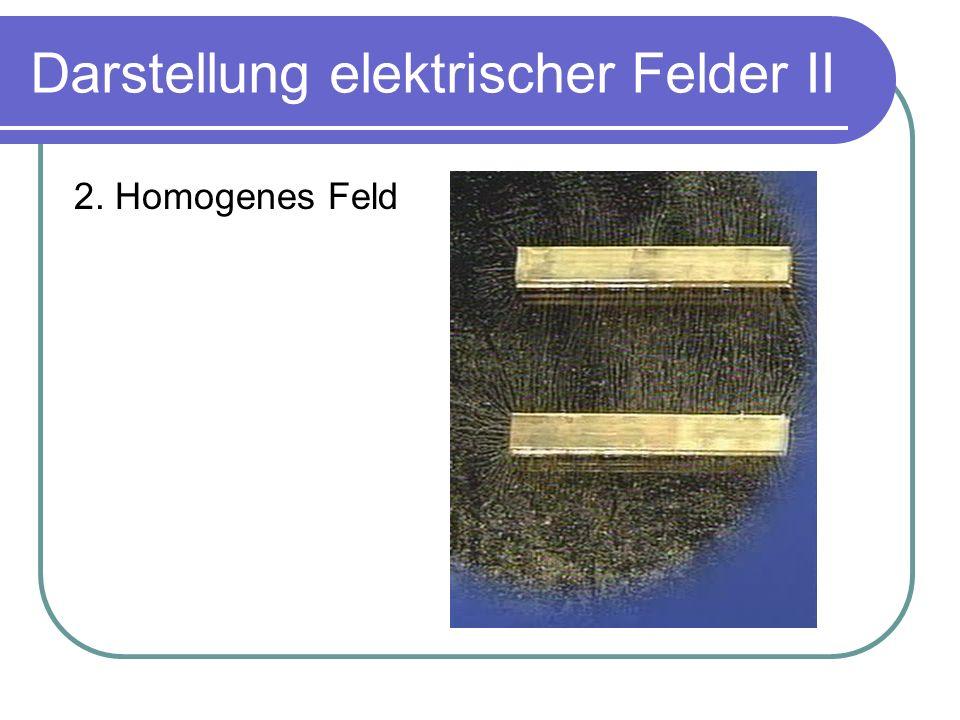 Darstellung elektrischer Felder III 3. Überlagerungsfeld zweier gleichnamiger Ladungen