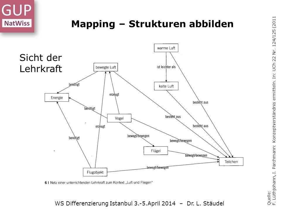 Mapping – Strukturen abbilden WS Differenzierung Istanbul 3.-5.April 2014 – Dr.