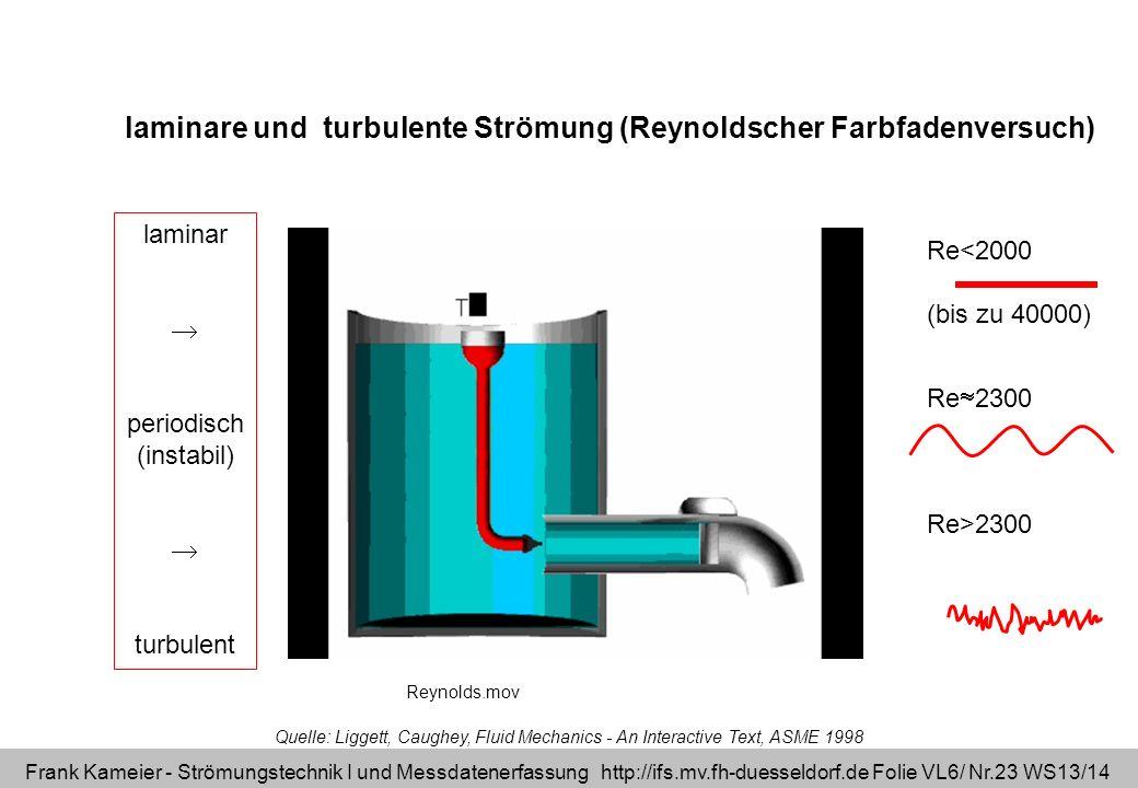 Frank Kameier - Strömungstechnik I und Messdatenerfassung http://ifs.mv.fh-duesseldorf.de Folie VL6/ Nr.23 WS13/14 Quelle: Liggett, Caughey, Fluid Mec