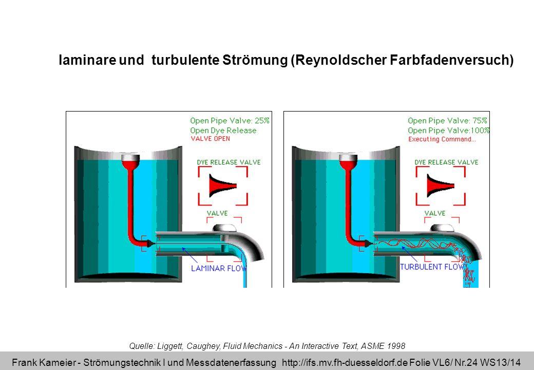 Frank Kameier - Strömungstechnik I und Messdatenerfassung http://ifs.mv.fh-duesseldorf.de Folie VL6/ Nr.24 WS13/14 Quelle: Liggett, Caughey, Fluid Mec