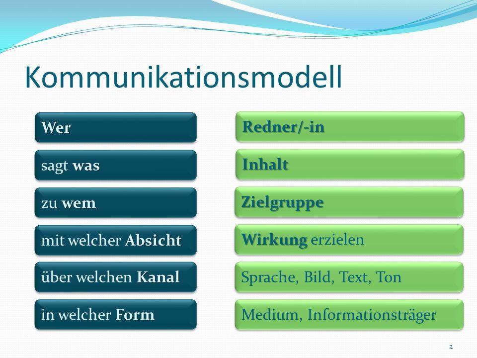 Kommunikationsmodell 2 WerWer was sagt was Kanal über welchen Kanal Form in welcher Form wem zu wem Absicht mit welcher Absicht Redner/-inRedner/-in InhaltInhalt ZielgruppeZielgruppe Wirkung Wirkung erzielen Sprache, Bild, Text, Ton Medium, Informationsträger