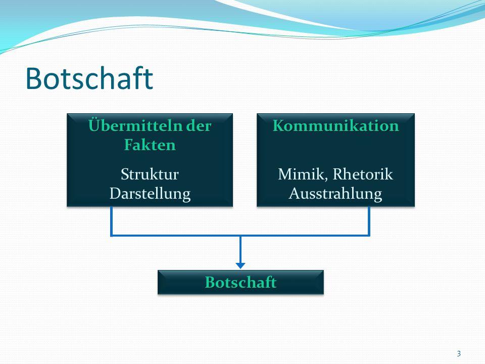 Botschaft 3 Übermitteln der Fakten Struktur Darstellung Übermitteln der Fakten Struktur DarstellungKommunikation Mimik, Rhetorik AusstrahlungKommunikation BotschaftBotschaft