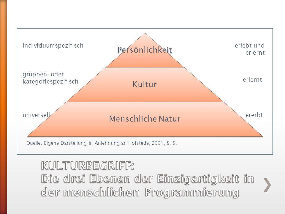 Persönlichkeit Kultur Menschliche Natur erlebt und erlernt erlernt ererbtuniversell gruppen- oder kategoriespezifisch individuumspezifisch Quelle: Eig