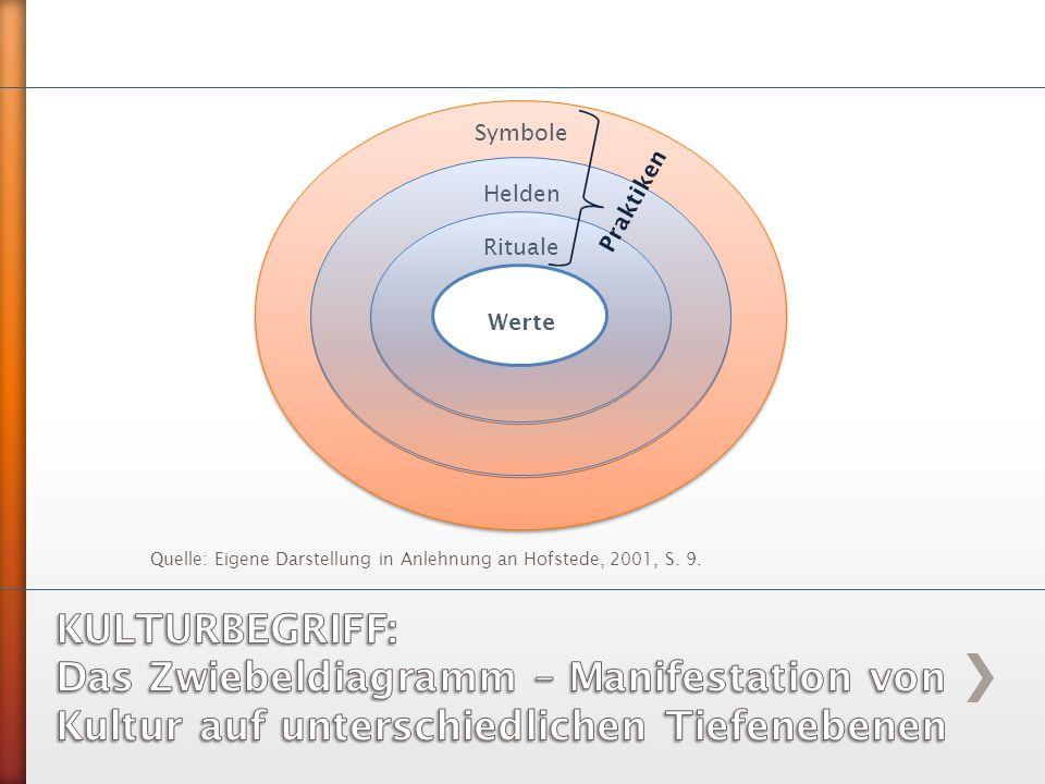 Quelle: Eigene Darstellung in Anlehnung an Hofstede, 2001, S. 9. Symbole Helden Rituale Werte Praktiken