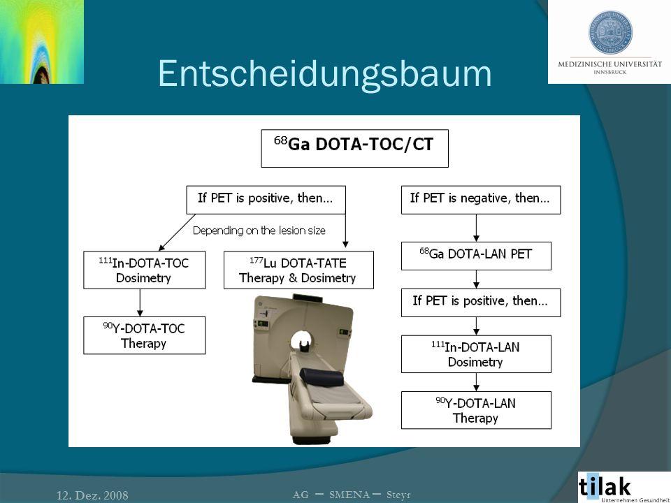 Therapieprotokoll: 12. Dez. 2008 AG – SMENA – Steyr