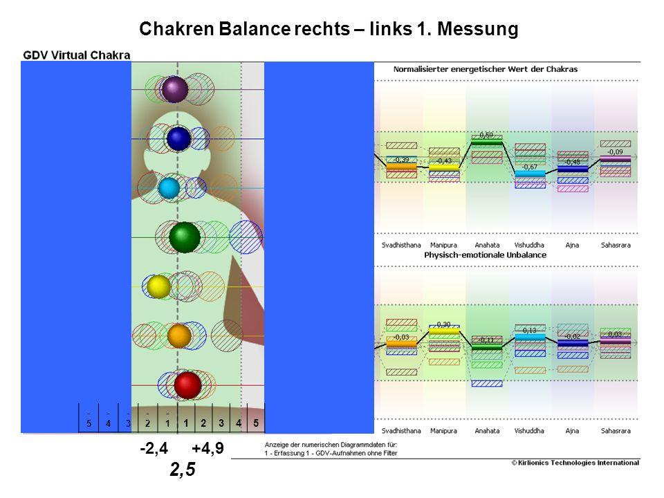 Studie SKALARguard® -2,4 +4,9 2,5 -5-5 -4-4 -3-3 -2-2 -1 12345 Chakren Balance rechts – links 1. Messung