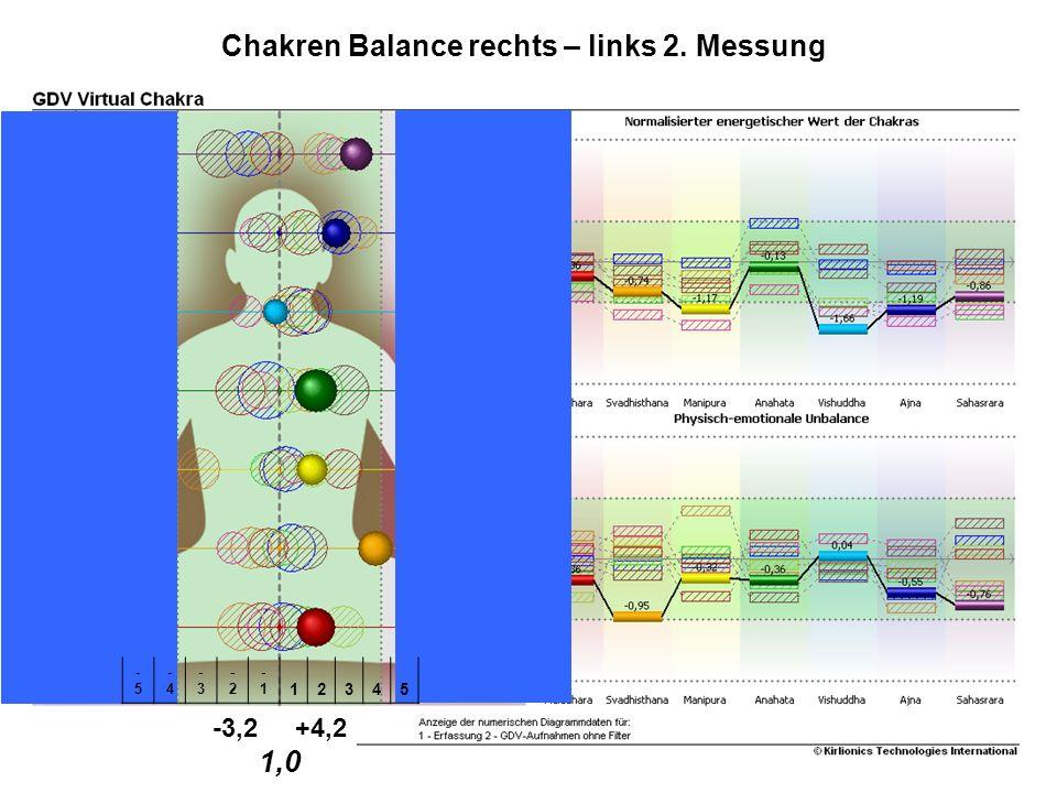 Studie SKALARguard® -3,2 +4,2 1,0 -5-5 -4-4 -3-3 -2-2 -1 12345 Chakren Balance rechts – links 2. Messung
