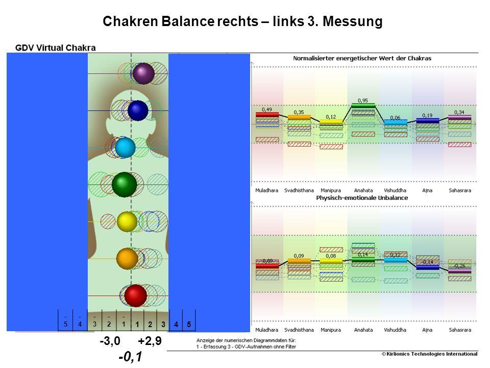 Studie SKALARguard® -3,0 +2,9 -0,1 -5-5 -4-4 -3-3 -2-2 -1 12345 Chakren Balance rechts – links 3. Messung