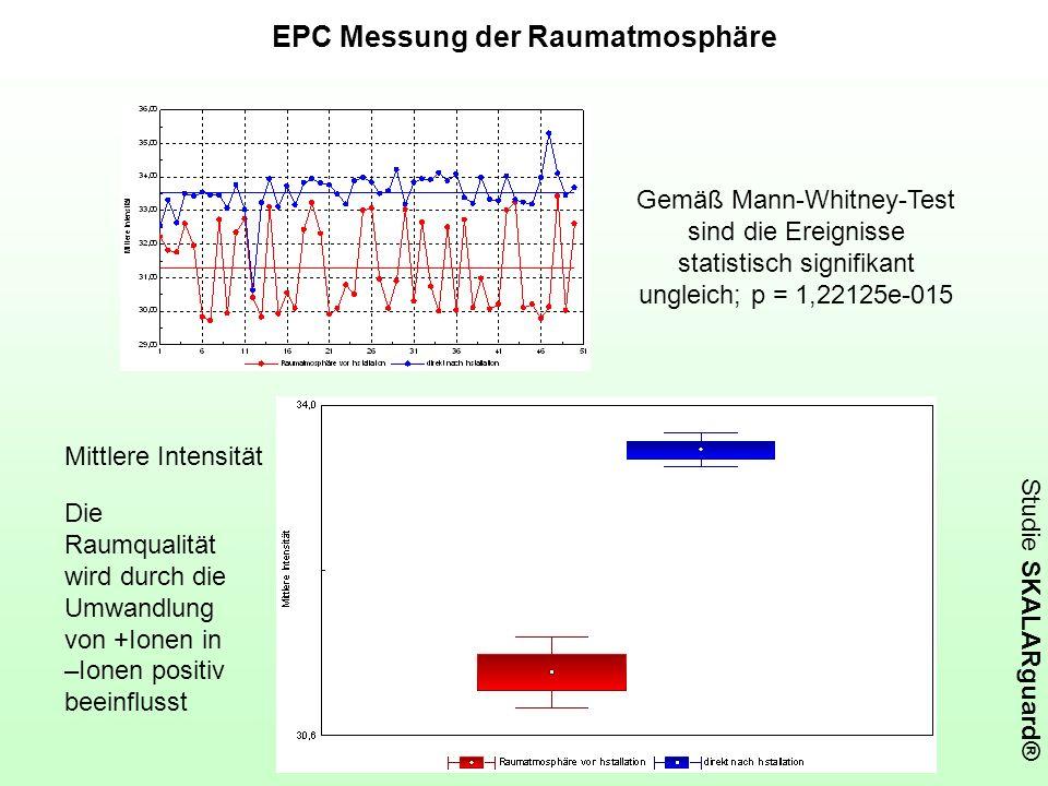 Studie SKALARguard® EPC Messung der Raumatmosphäre Mittlere Intensität Gemäß Mann-Whitney-Test sind die Ereignisse statistisch signifikant ungleich; p