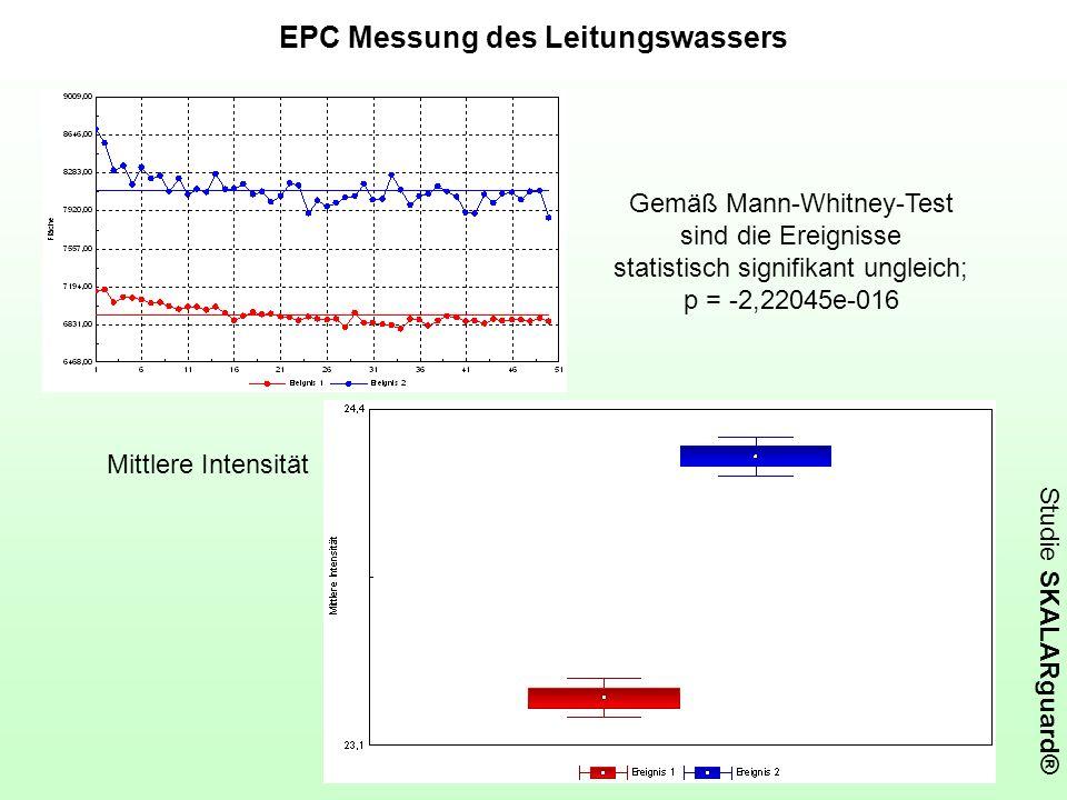 Studie SKALARguard® EPC Messung des Leitungswassers Mittlere Intensität Gemäß Mann-Whitney-Test sind die Ereignisse statistisch signifikant ungleich;