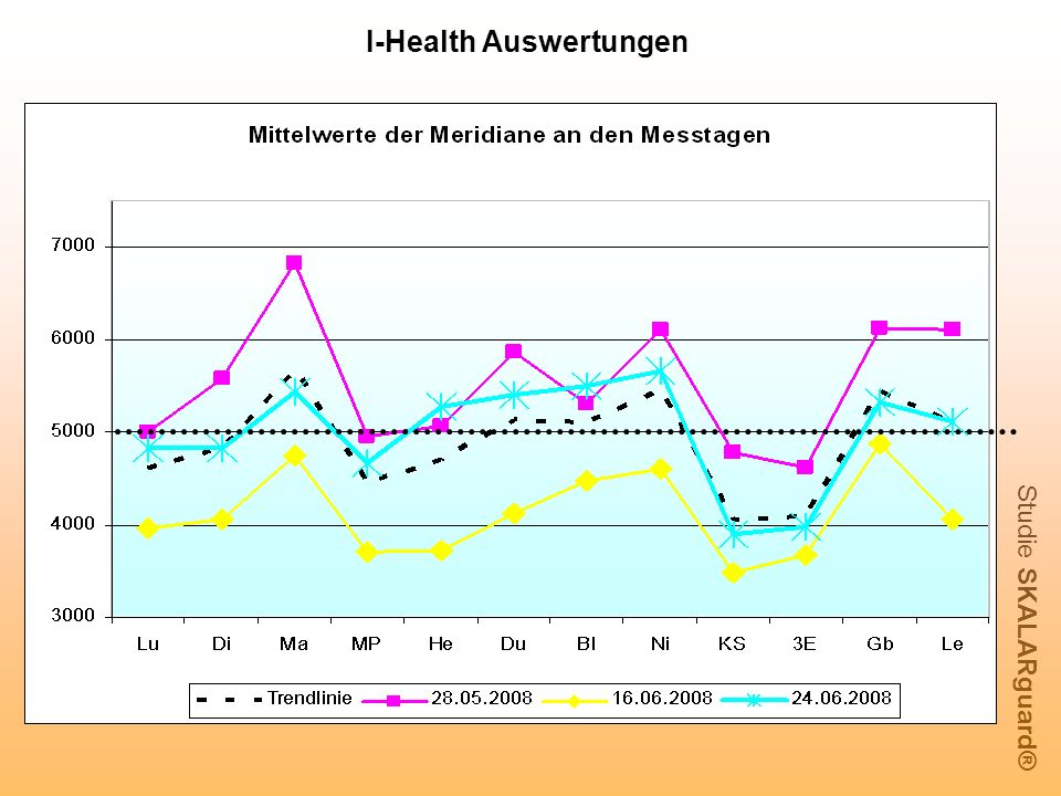 Studie SKALARguard® I-Health Auswertungen
