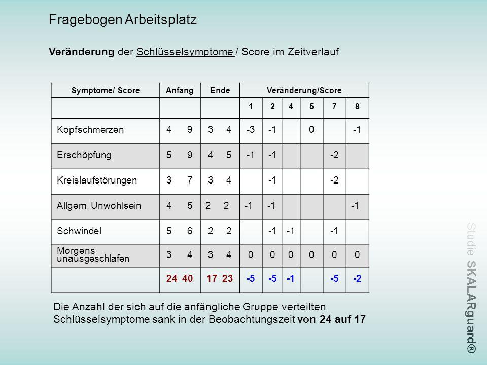 Studie SKALARguard® Fragebogen Arbeitsplatz Veränderung der Schlüsselsymptome / Score im Zeitverlauf Symptome/ ScoreAnfangEndeVeränderung/Score 124578