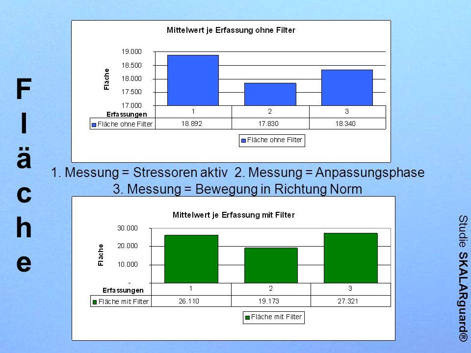 Studie SKALARguard® FlächeFläche 1. Messung = Stressoren aktiv 2. Messung = Anpassungsphase 3. Messung = Bewegung in Richtung Norm