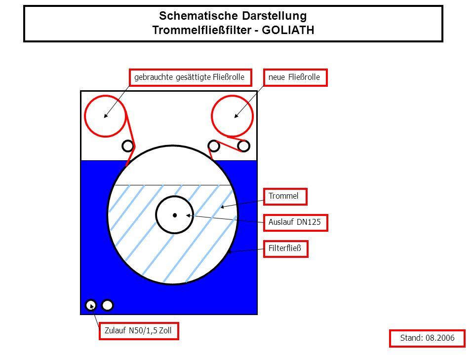 Zulauf N50/1,5 Zoll Filterfließ Auslauf DN125 Trommel gebrauchte gesättigte Fließrolleneue Fließrolle Stand: 08.2006 Schematische Darstellung Trommelf