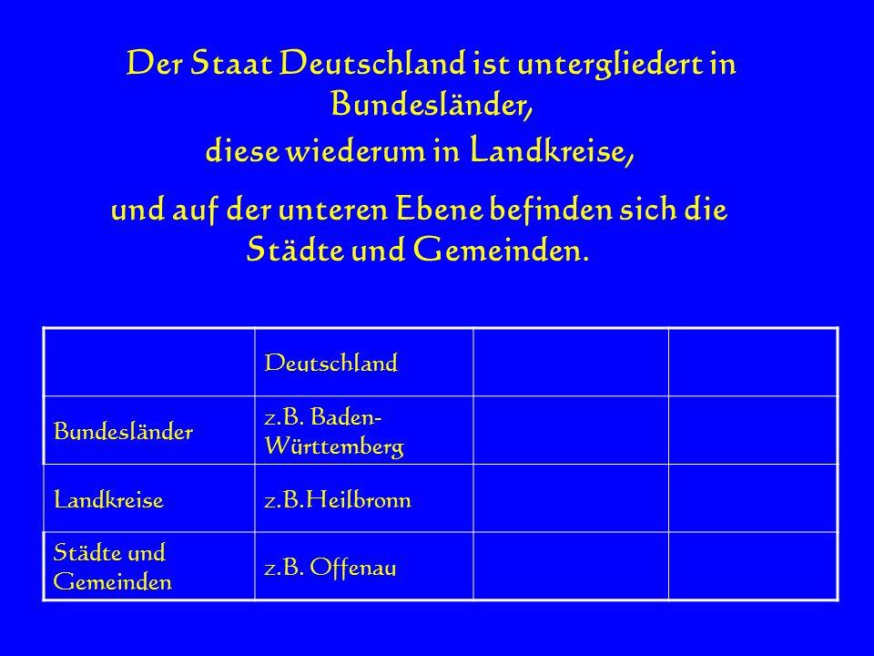 Der Staat Deutschland ist untergliedert in Bundesländer, Deutschland Bundesländer z.B. Baden- Württemberg Landkreisez.B.Heilbronn Städte und Gemeinden