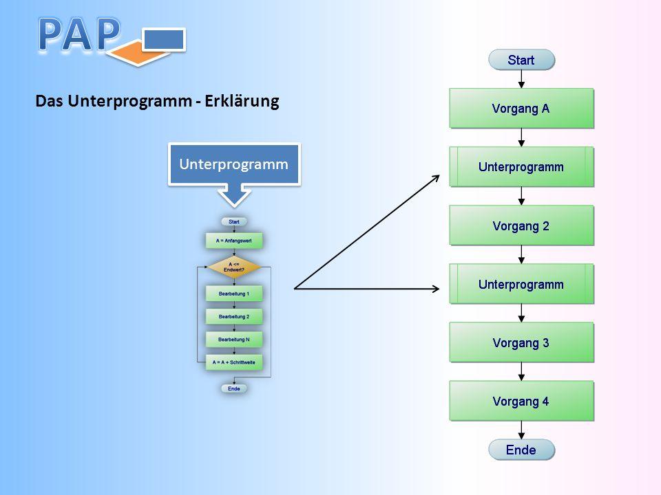 Das Unterprogramm - Erklärung Unterprogramm