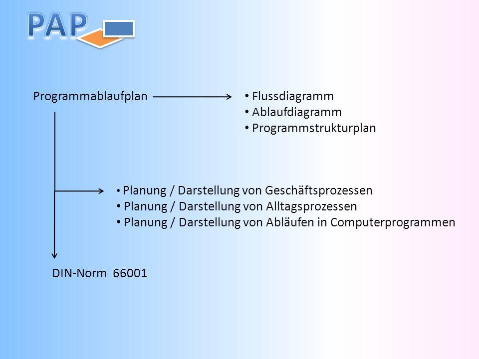 Programmablaufplan Flussdiagramm Ablaufdiagramm Programmstrukturplan Planung / Darstellung von Geschäftsprozessen Planung / Darstellung von Alltagsprozessen Planung / Darstellung von Abläufen in Computerprogrammen DIN-Norm 66001