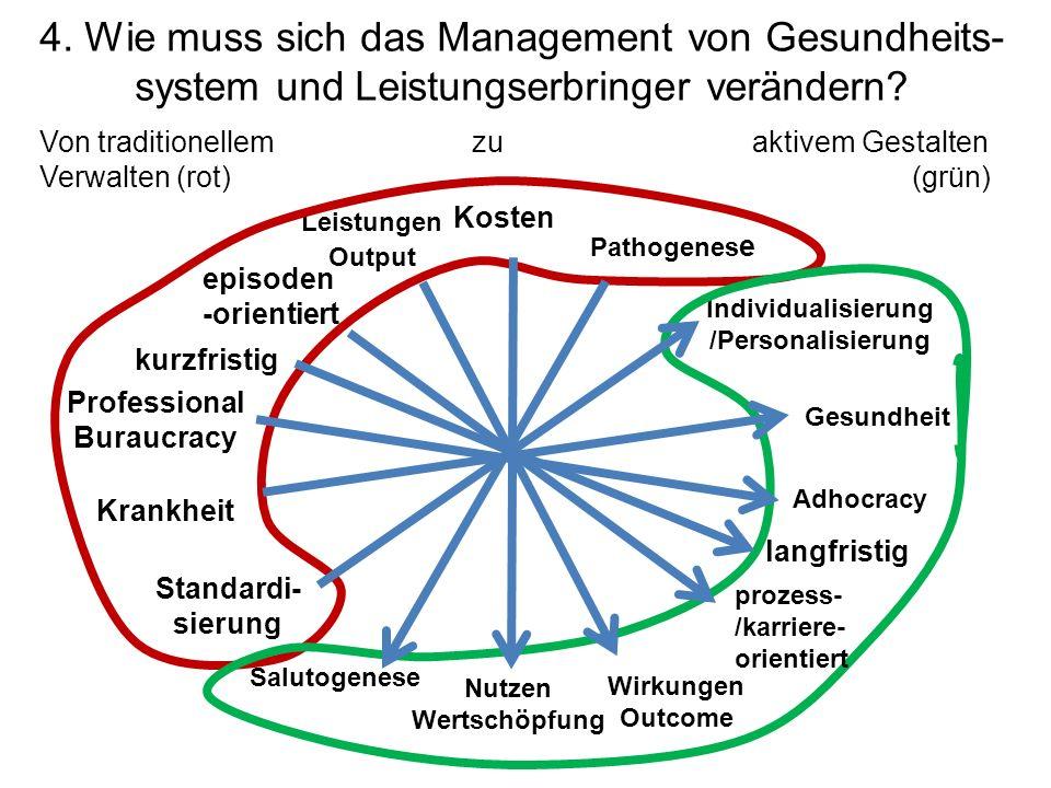 4. Wie muss sich das Management von Gesundheits- system und Leistungserbringer verändern? Kosten Pathogenes e Nutzen Wertschöpfung Krankheit Gesundhei