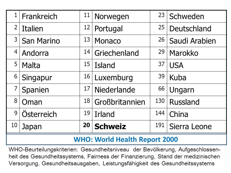 1 Frankreich 11 Norwegen 23 Schweden 2 Italien 12 Portugal 25 Deutschland 3 San Marino 13 Monaco 26 Saudi Arabien 4 Andorra 14 Griechenland 29 Marokko